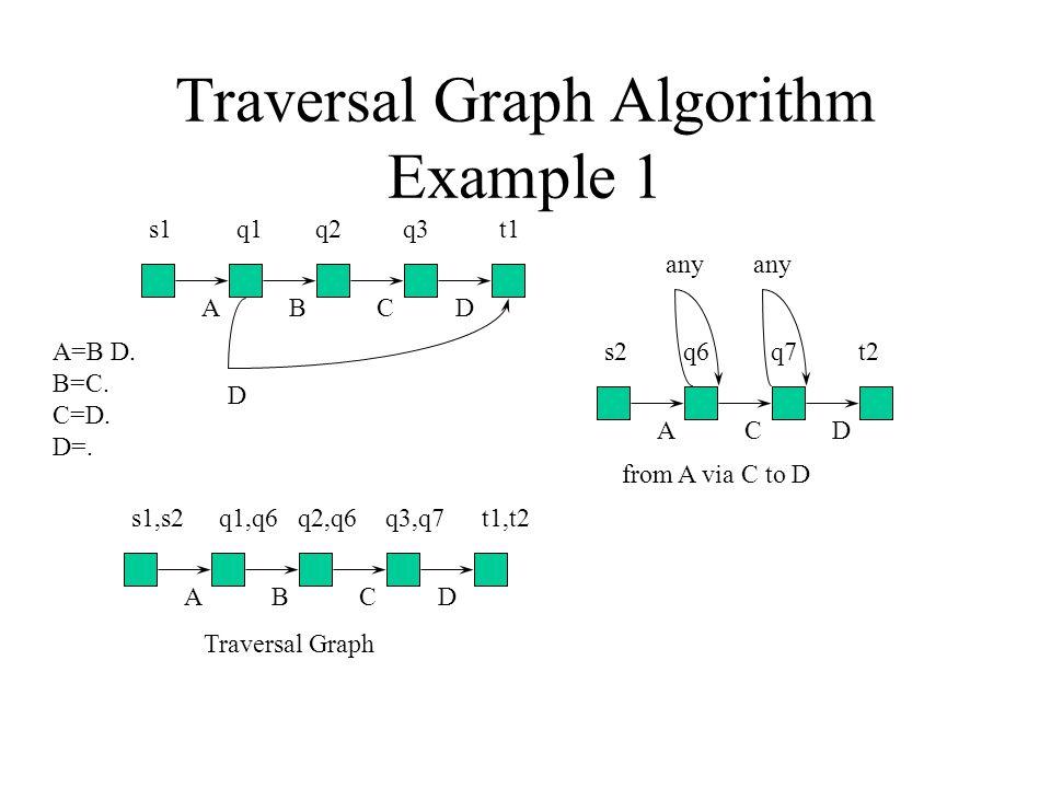 Traversal Graph Algorithm Example 1 s1q1q2q3t1 ABCD D s2q6q7t2 ACD any from A via C to D s1,s2q1,q6q2,q6q3,q7t1,t2 ABCD A=B D.