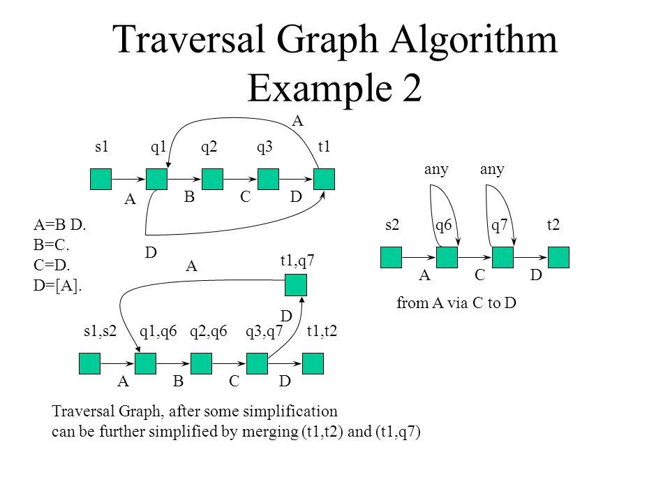 Traversal Graph Algorithm Example 2 s1q1q2q3t1 A BCD D s2q6q7t2 ACD any from A via C to D s1,s2q1,q6q2,q6q3,q7t1,t2 ABCD A=B D.