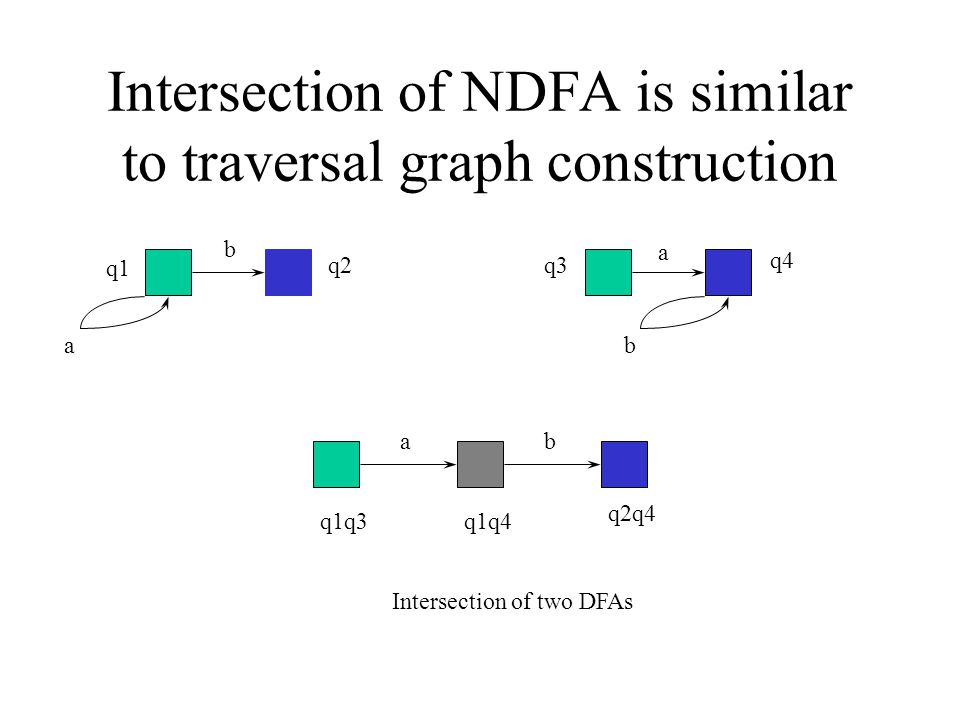 Intersection of NDFA is similar to traversal graph construction q4 b b q2 q1 a q3 a q1q3q1q4 q2q4 ab Intersection of two DFAs