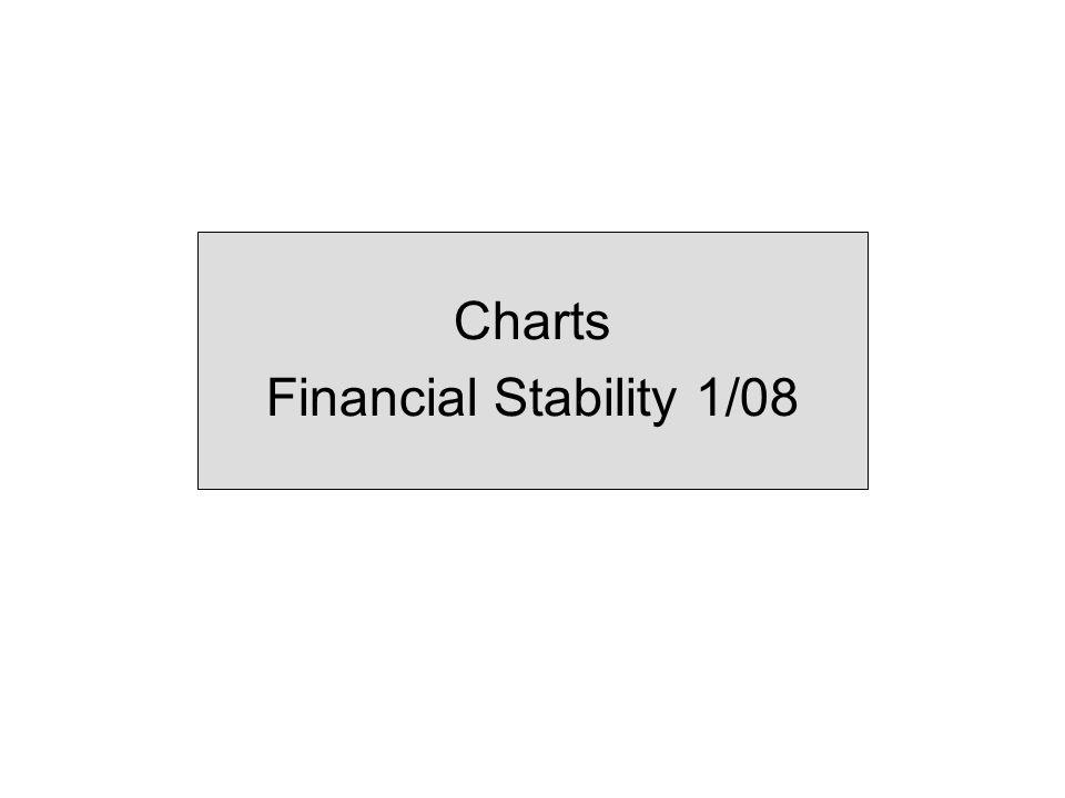 Prime Subprime Chart 1.2 Default rates on US mortgages.
