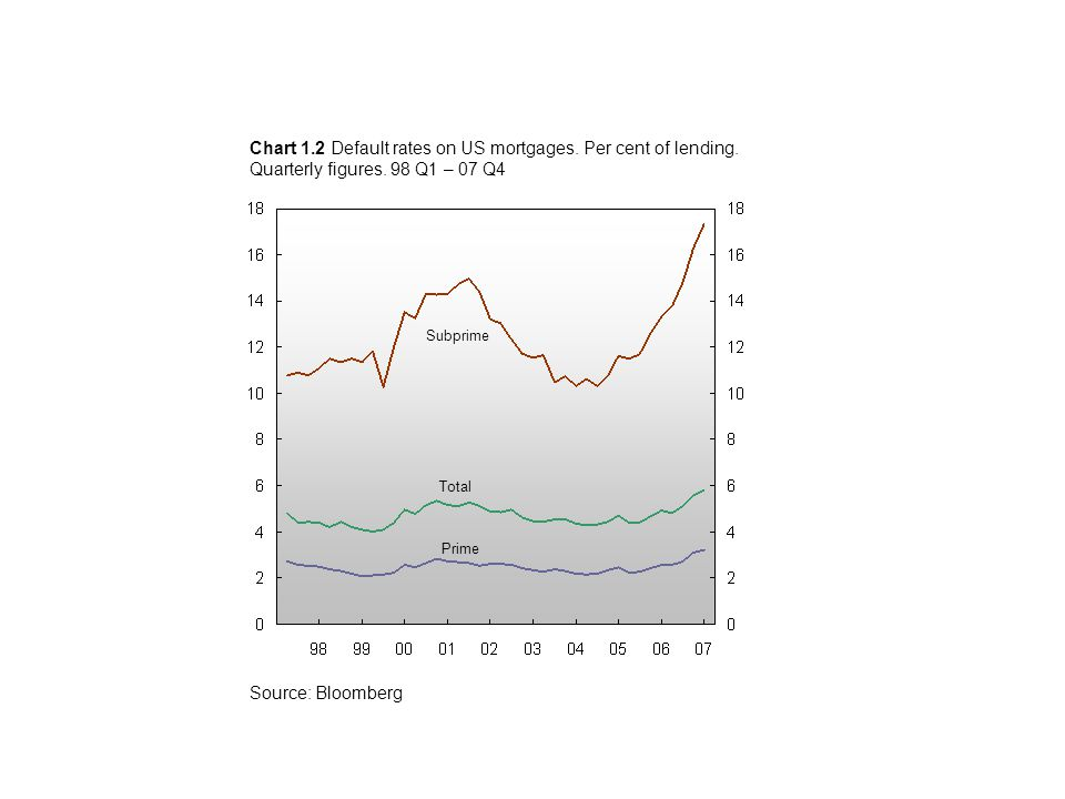 Prime Subprime Chart 1.2 Default rates on US mortgages.
