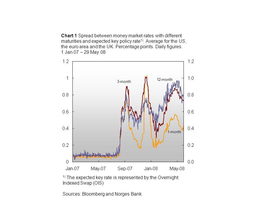 Chart 2.12 Norwegian banks'¹ ) liquidity indicator (ratio of stable funding sources to illiquid assets).