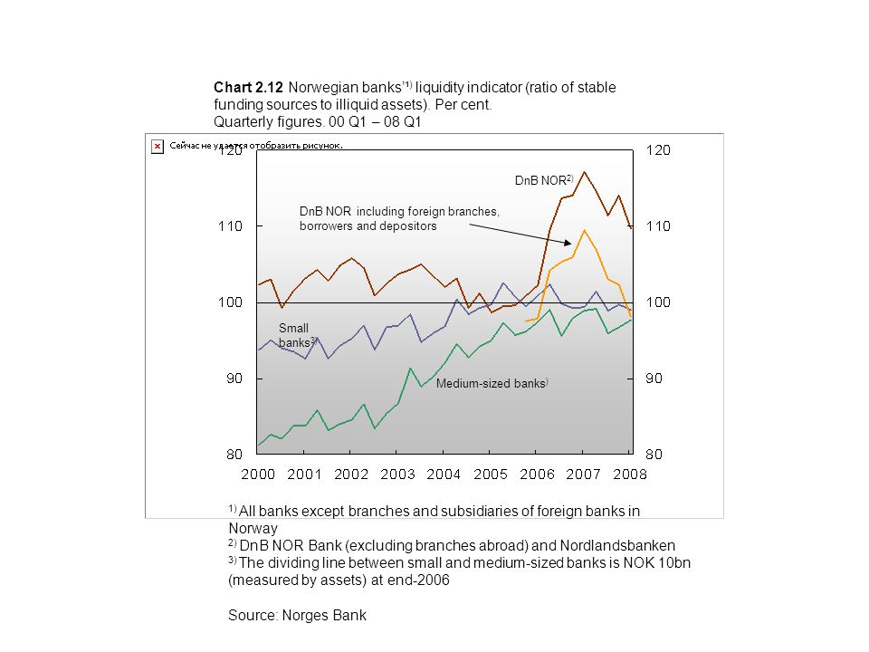 Chart 2.12 Norwegian banks'¹ ) liquidity indicator (ratio of stable funding sources to illiquid assets).