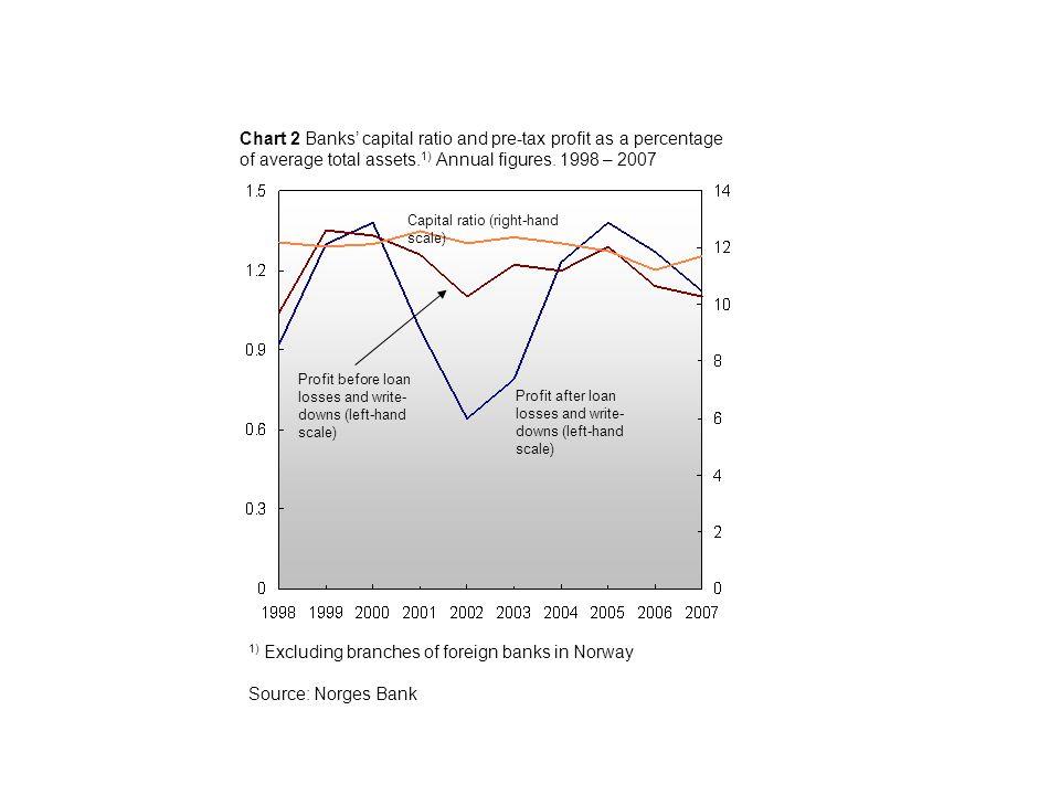 Chart 2.13 Banks' 1) total interest margin divided into deposit and lending margin 2).