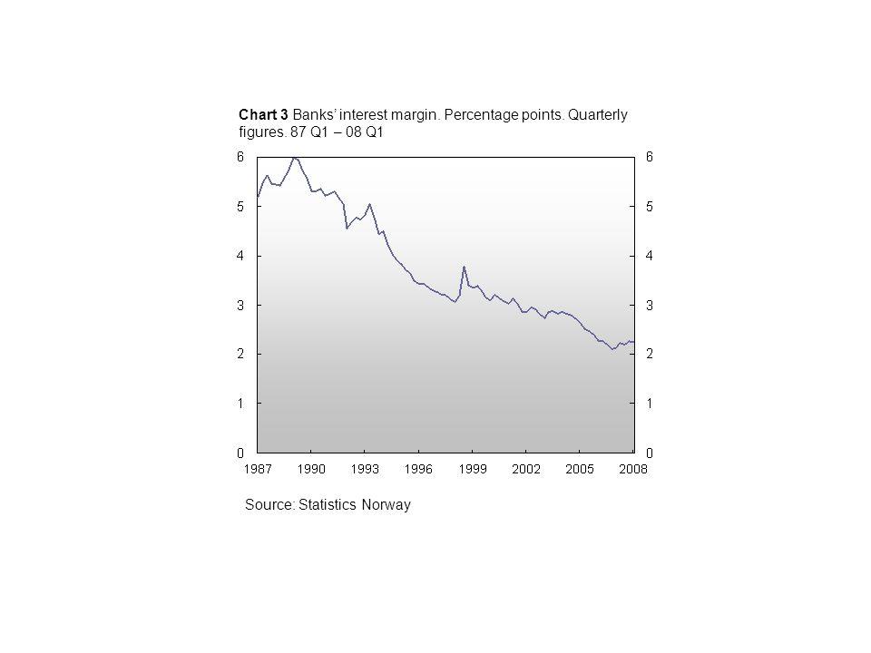 Chart 2.14 Banks' 1) lending margins.Percentage points.