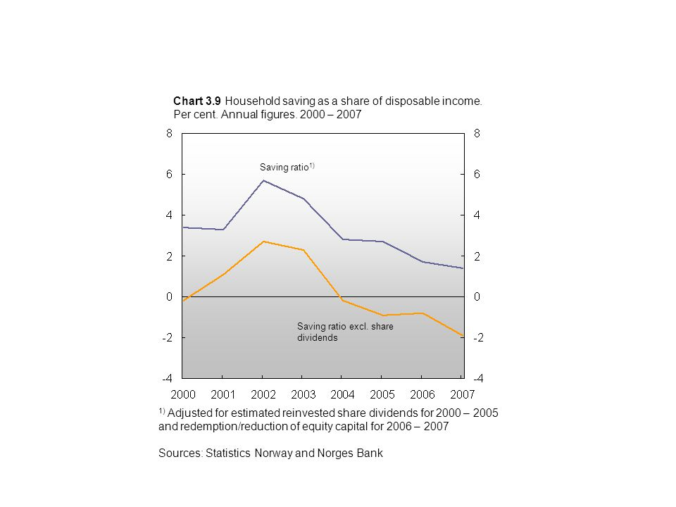 Chart 3.9 Household saving as a share of disposable income.