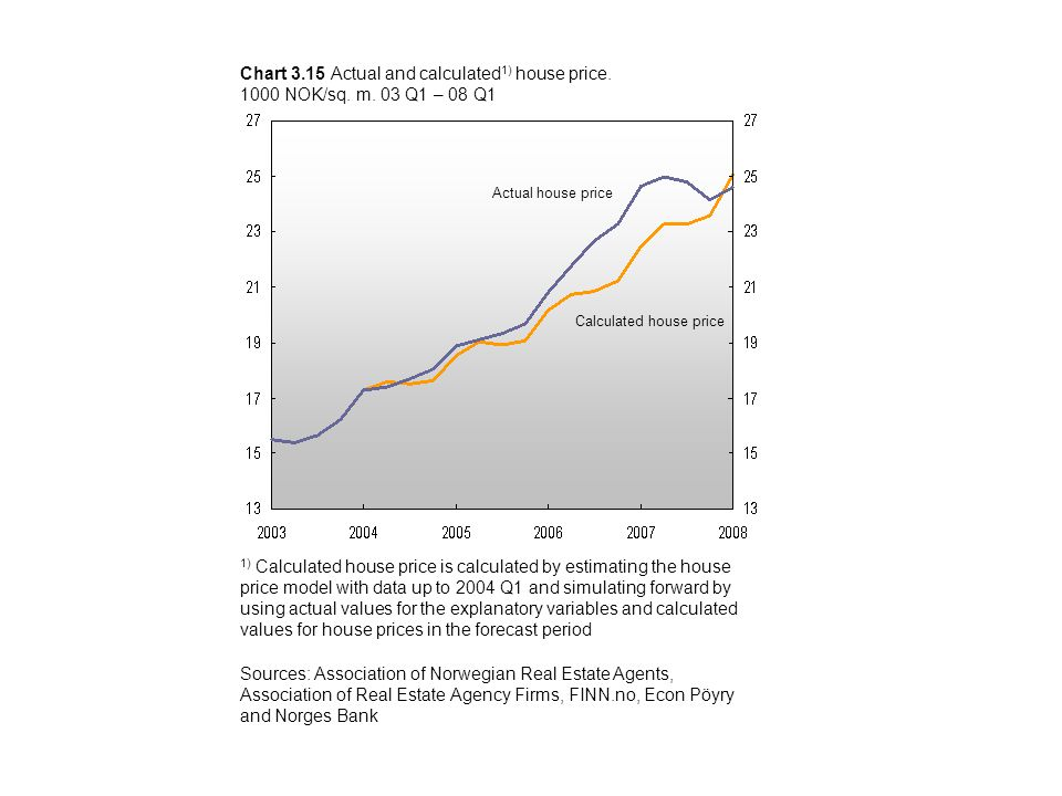 Chart 3.15 Actual and calculated 1) house price. 1000 NOK/sq.