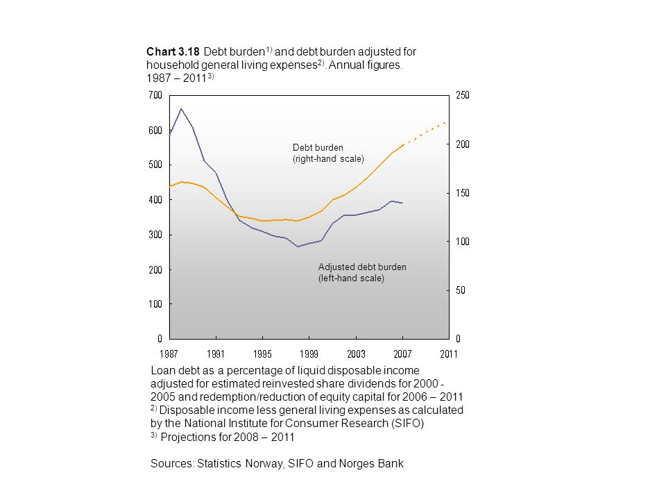Chart 3.18 Debt burden 1) and debt burden adjusted for household general living expenses 2).