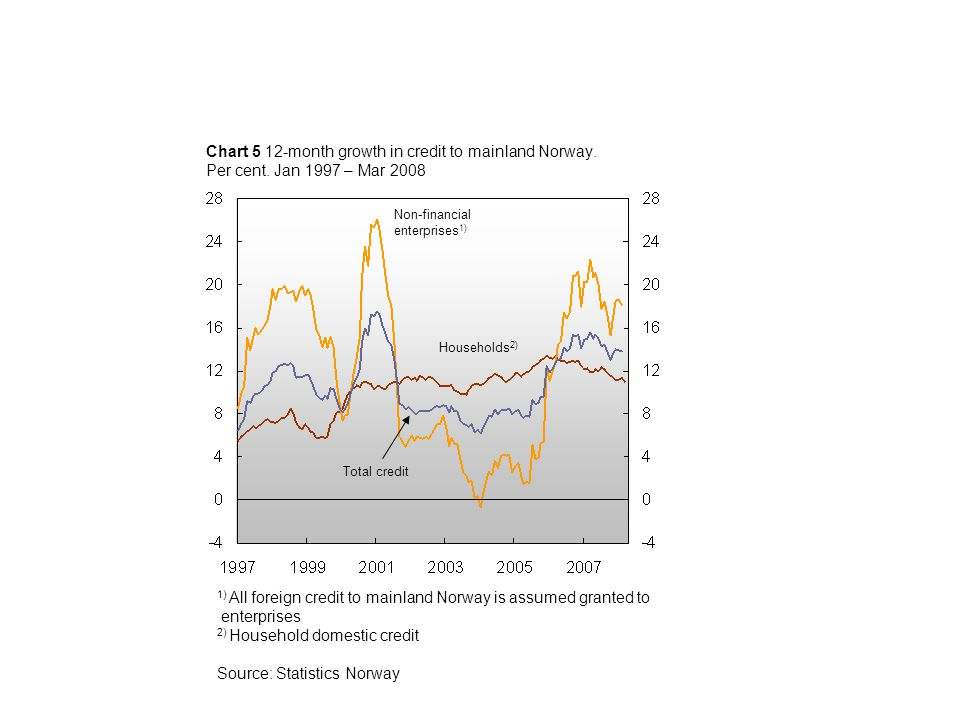Chart 1 House prices.Year-on-year rise.