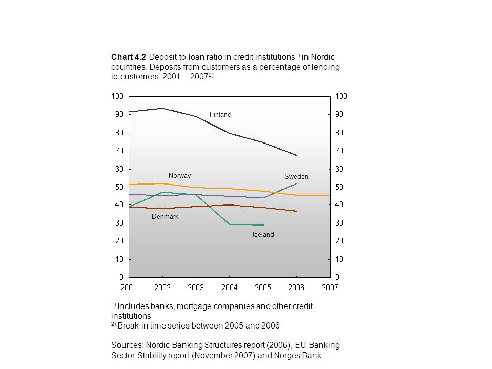 Chart 4.2 Deposit-to-loan ratio in credit institutions 1) in Nordic countries.