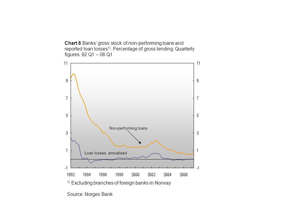 Small banks 4) DnB NOR 3) Chart 2.17 Banks'¹ ) Tier 1 capital ratio² ).