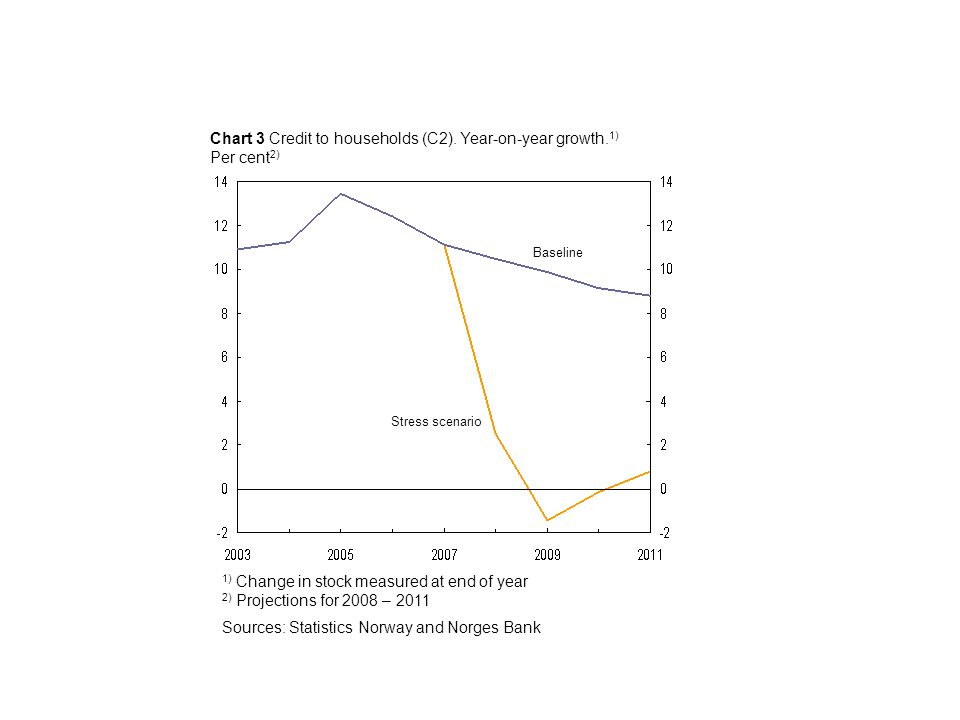 Chart 3 Credit to households (C2). Year-on-year growth.
