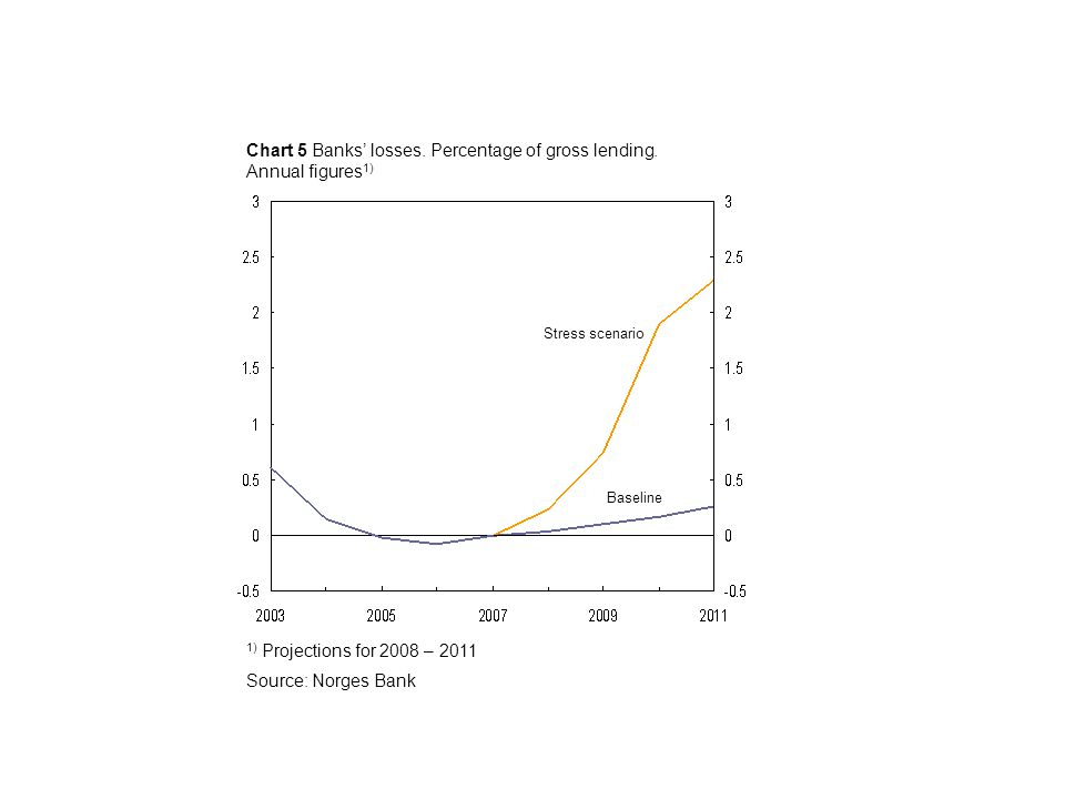 Chart 5 Banks' losses. Percentage of gross lending.