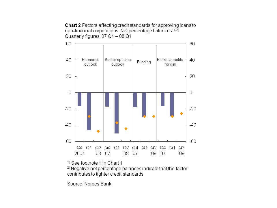 Source: Norges Bank Funding Chart 2 Factors affecting credit standards for approving loans to non-financial corporations.