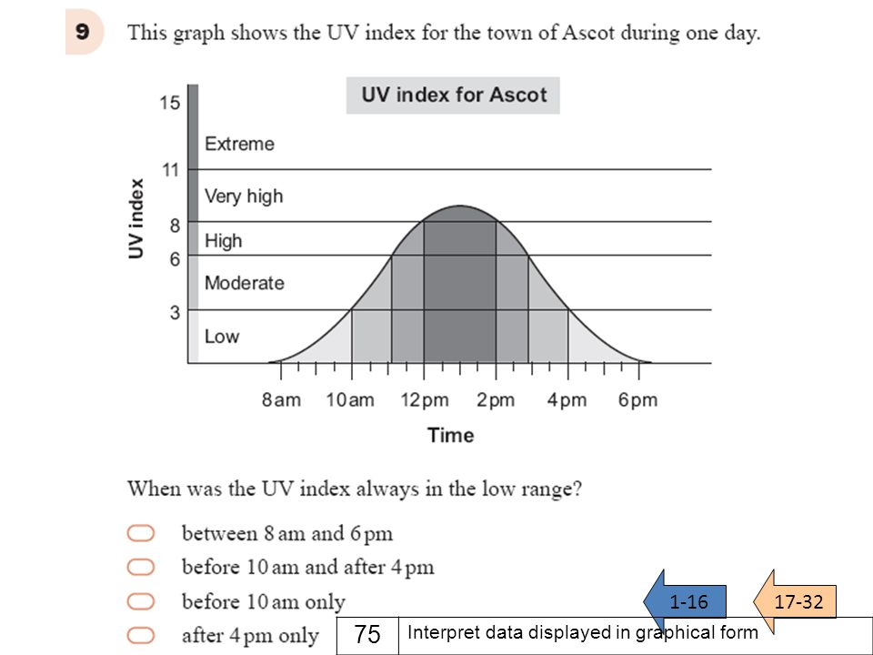 Question 9 1-1617-32 75 Interpret data displayed in graphical form