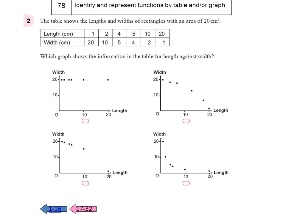 q2 1-1617-32 78 Identify and represent functions by table and/or graph