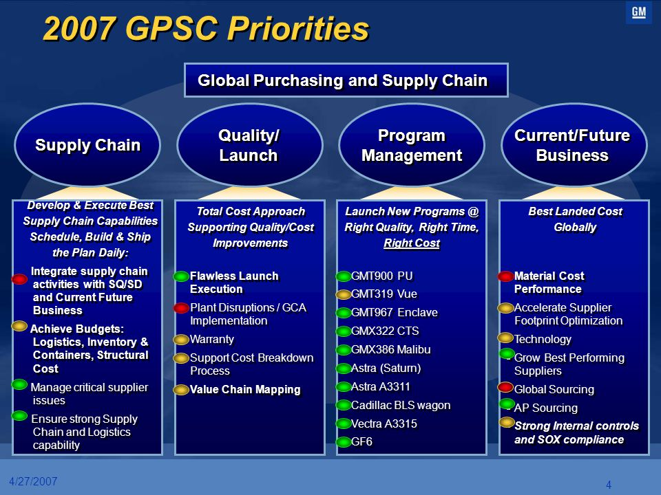 4 4/27/2007 2007 GPSC Priorities Global Purchasing and Supply Chain Supply Chain Quality/ Launch Quality/ Launch Program Management Program Management
