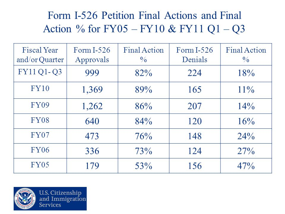 10 Form I-526 Petition Final Actions and Final Action % for FY05 – FY10 & FY11 Q1 – Q3 Fiscal Year and/or Quarter Form I-526 Approvals Final Action % Form I-526 Denials Final Action % FY11 Q1- Q3 99982%22418% FY10 1,36989%16511% FY09 1,26286%20714% FY08 64084%12016% FY07 47376%14824% FY06 33673%12427% FY05 17953%15647%