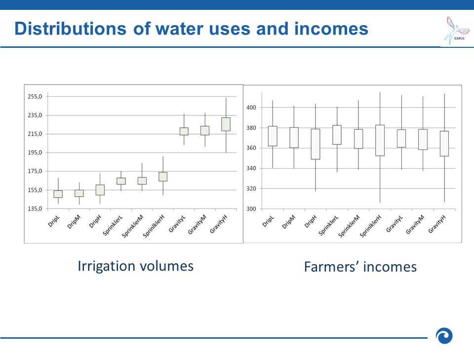 Distributions of water uses and incomes Irrigation volumes Farmers' incomes