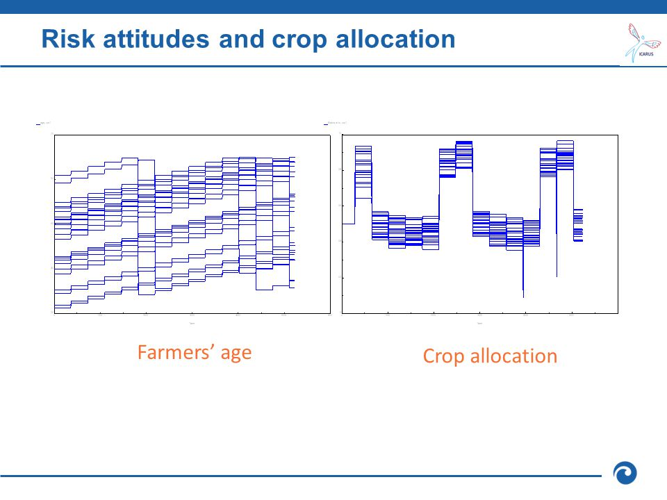 Risk attitudes and crop allocation Farmers' age Crop allocation