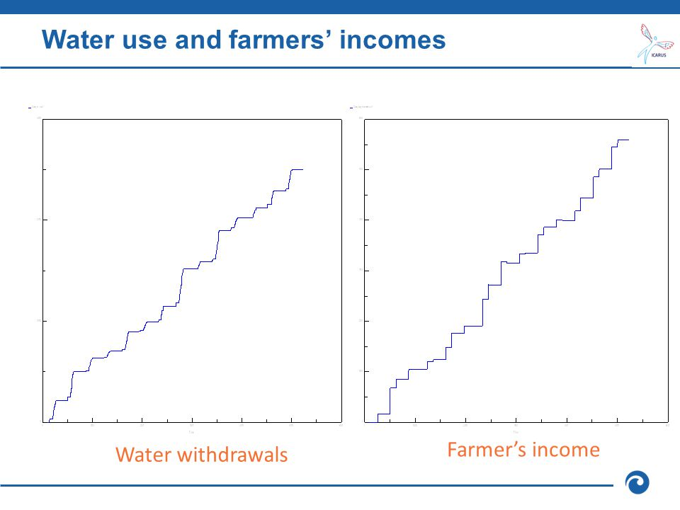 Water use and farmers' incomes Water withdrawals Farmer's income