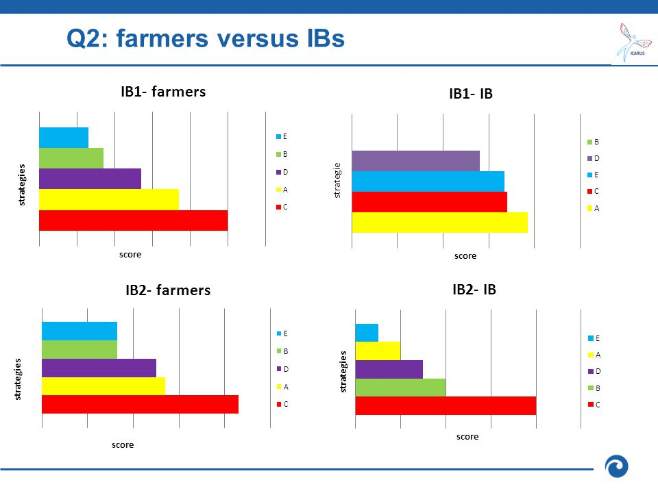 Q2: farmers versus IBs