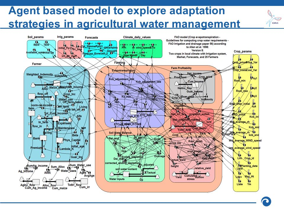 Agent based model to explore adaptation strategies in agricultural water management