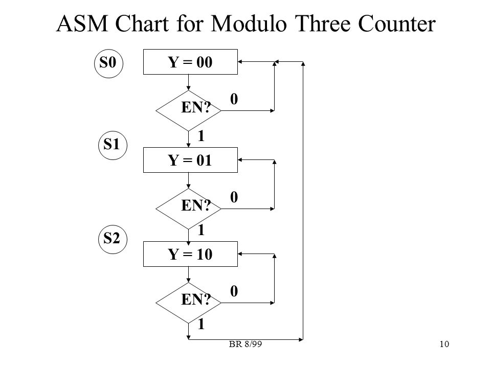 BR 8/9910 ASM Chart for Modulo Three Counter S0 Y = 00 EN? 0 Y = 01 EN? 0 1 1 Y = 10 EN? 0 1 S1 S2