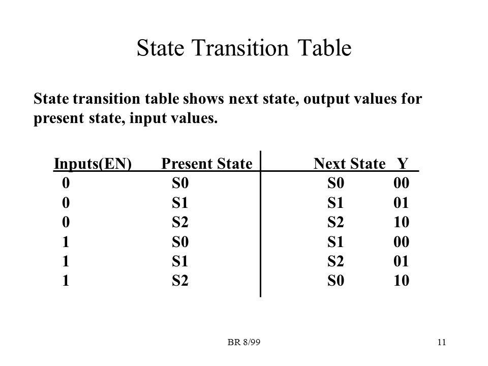 BR 8/9911 State Transition Table Inputs(EN) Present State Next State Y 0 S0 S0 00 0 S1 S1 01 0 S2 S2 10 1 S0 S1 00 1 S1 S2 01 1 S2 S0 10 State transit