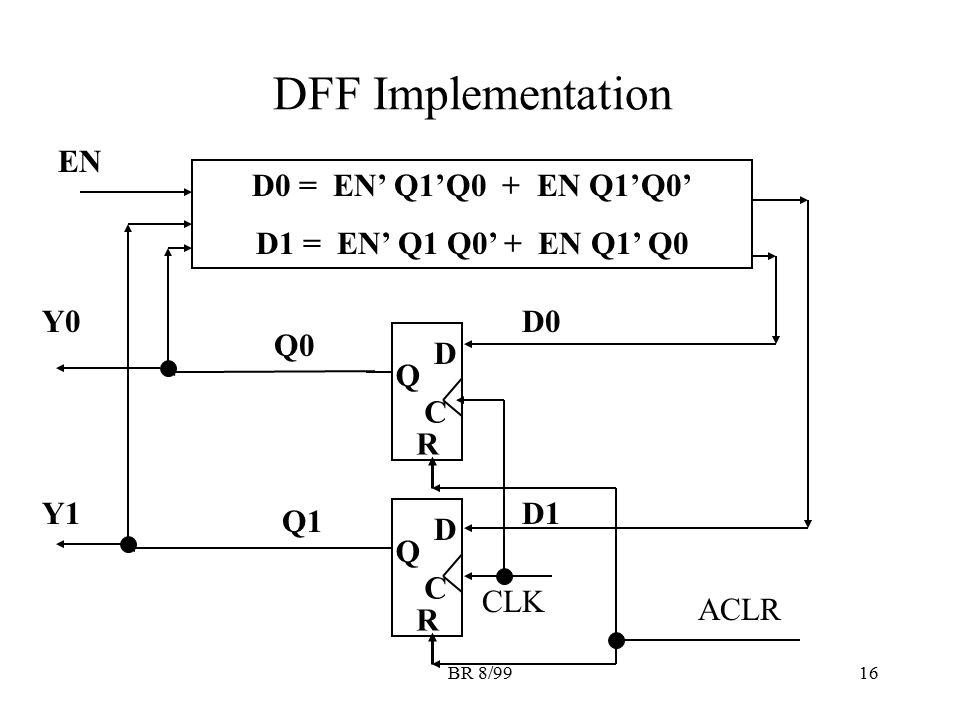 BR 8/9916 DFF Implementation D Q C R D Q C R ACLR CLK D0 = EN' Q1'Q0 + EN Q1'Q0' D1 = EN' Q1 Q0' + EN Q1' Q0 EN Y0 Y1 Q0 Q1 D0 D1