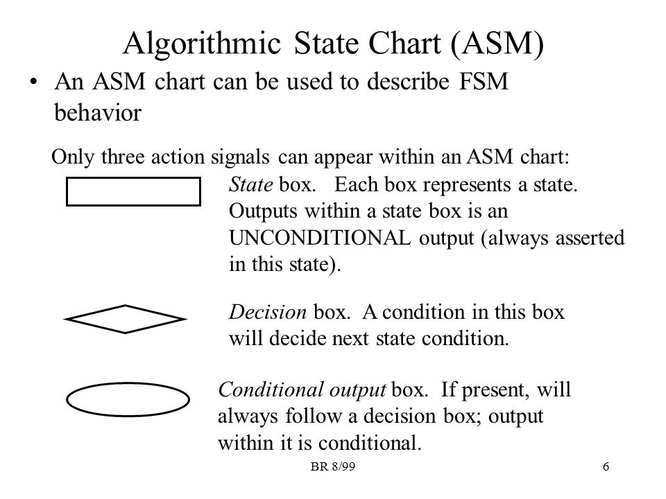 BR 8/996 Algorithmic State Chart (ASM) An ASM chart can be used to describe FSM behavior Only three action signals can appear within an ASM chart: Sta