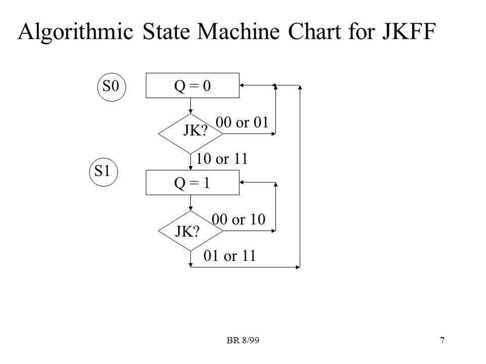 BR 8/997 Algorithmic State Machine Chart for JKFF S0 Q = 0 JK? Q = 1 JK? 00 or 01 S1 10 or 11 00 or 10 01 or 11