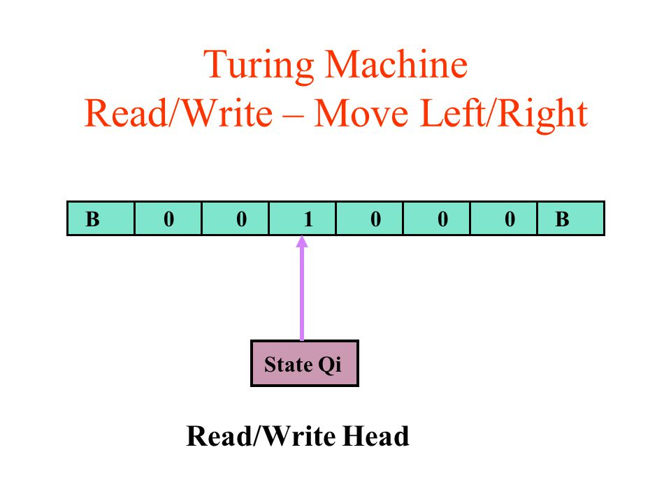 Turing Machine Read/Write – Move Left/Right BB Read/Write Head 001000 State Qi