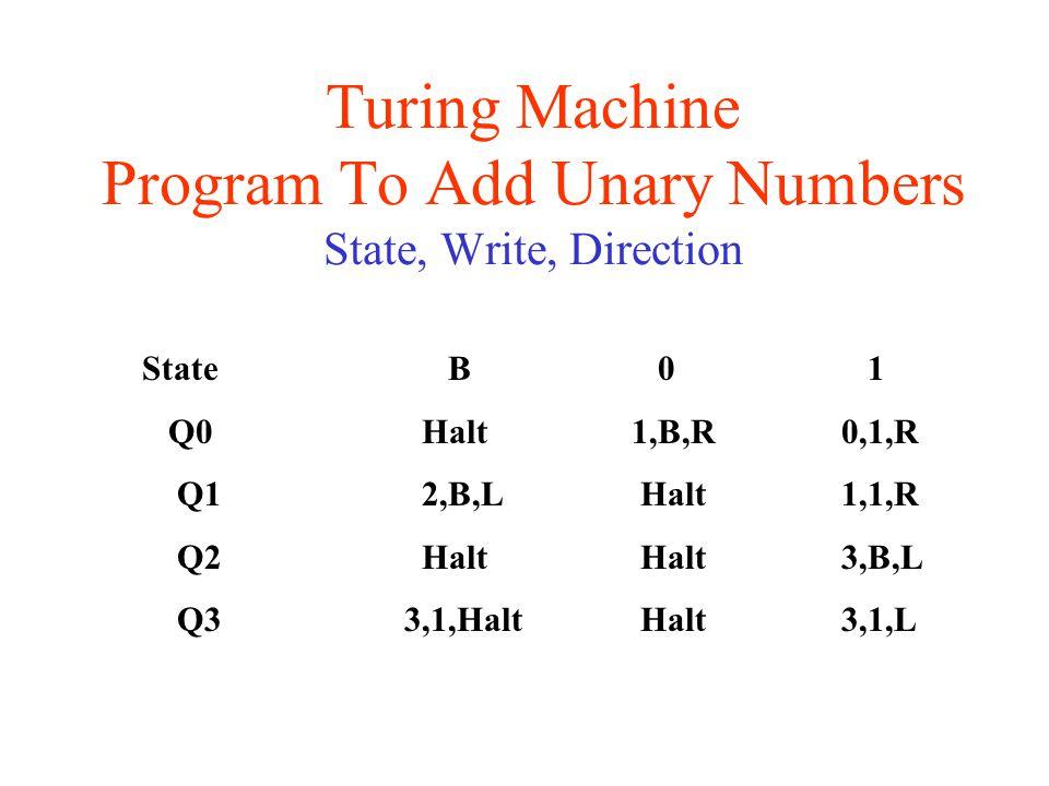 Turing Machine Program To Add Unary Numbers State, Write, Direction State B 0 1 Q0Halt1,B,R0,1,R Q12,B,L Halt1,1,R Q2Halt Halt3,B,L Q3 3,1,Halt Halt3,1,L