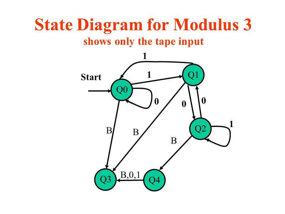 State Diagram for Modulus 3 shows only the tape input Q0 Q1 Q2 Start 1 1 0 0 1 0 Q3 Q4 B B B B,0,1