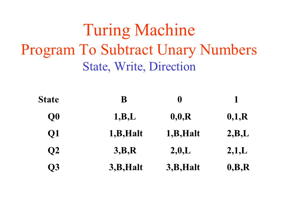 Turing Machine Program To Subtract Unary Numbers State, Write, Direction State B 0 1 Q01,B,L0,0,R0,1,R Q1 1,B,Halt 1,B,Halt2,B,L Q23,B,R 2,0,L2,1,L Q3 3,B,Halt 3,B,Halt0,B,R