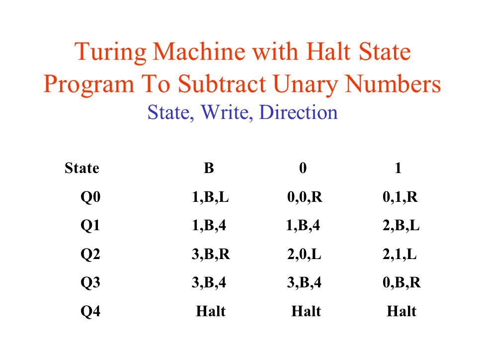 Turing Machine with Halt State Program To Subtract Unary Numbers State, Write, Direction State B 0 1 Q01,B,L0,0,R0,1,R Q1 1,B,4 1,B,42,B,L Q23,B,R 2,0,L2,1,L Q33,B,4 3,B,40,B,R Q4 Halt Halt Halt
