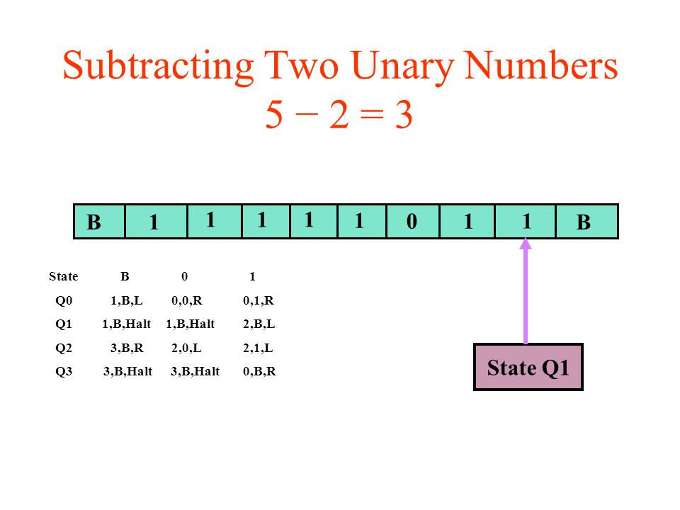 Subtracting Two Unary Numbers 5 − 2 = 3 BB 1 11 01 1 State Q1 1 1 State B 0 1 Q0 1,B,L 0,0,R 0,1,R Q1 1,B,Halt 1,B,Halt 2,B,L Q2 3,B,R 2,0,L 2,1,L Q3 3,B,Halt 3,B,Halt 0,B,R