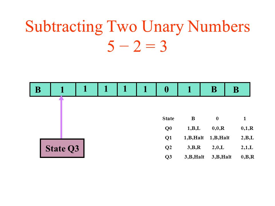 Subtracting Two Unary Numbers 5 − 2 = 3 BB 1 11 01 B State Q3 1 1 State B 0 1 Q0 1,B,L 0,0,R 0,1,R Q1 1,B,Halt 1,B,Halt 2,B,L Q2 3,B,R 2,0,L 2,1,L Q3 3,B,Halt 3,B,Halt 0,B,R