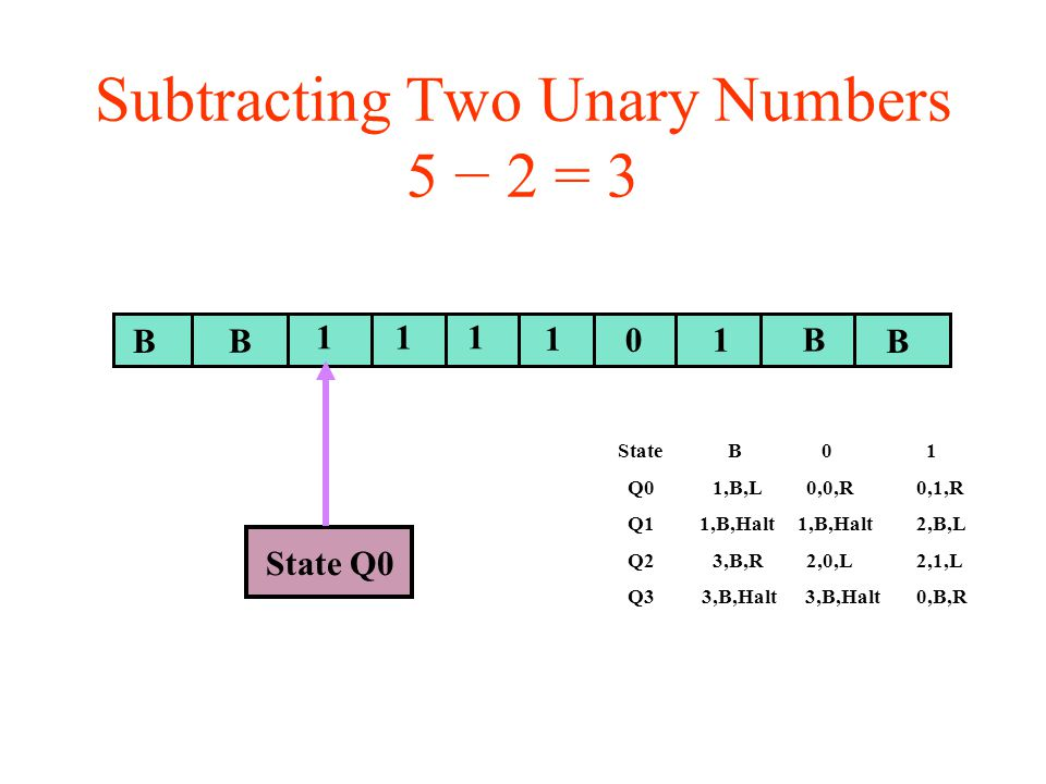 Subtracting Two Unary Numbers 5 − 2 = 3 BB B 11 01 B State Q0 1 1 State B 0 1 Q0 1,B,L 0,0,R 0,1,R Q1 1,B,Halt 1,B,Halt 2,B,L Q2 3,B,R 2,0,L 2,1,L Q3