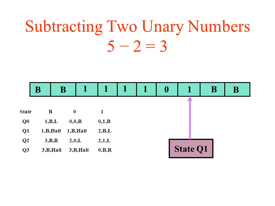 Subtracting Two Unary Numbers 5 − 2 = 3 BB B 11 01 B State Q1 1 1 State B 0 1 Q0 1,B,L 0,0,R 0,1,R Q1 1,B,Halt 1,B,Halt 2,B,L Q2 3,B,R 2,0,L 2,1,L Q3