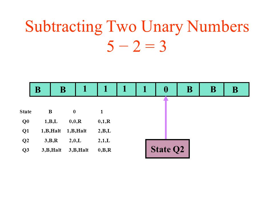 Subtracting Two Unary Numbers 5 − 2 = 3 BB B 11 0B B State Q2 1 1 State B 0 1 Q0 1,B,L 0,0,R 0,1,R Q1 1,B,Halt 1,B,Halt 2,B,L Q2 3,B,R 2,0,L 2,1,L Q3