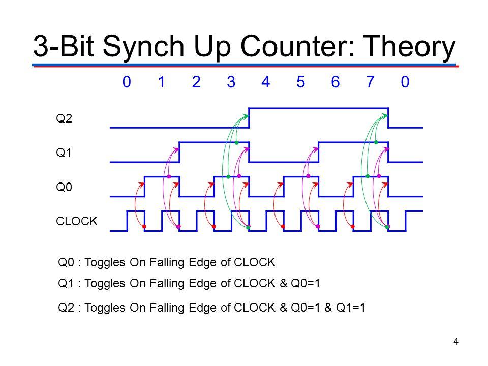 3-Bit Synch Up Counter: Theory 4 012345670 Q2 Q1 Q0 CLOCK Q0 : Toggles On Falling Edge of CLOCK Q1 : Toggles On Falling Edge of CLOCK & Q0=1 Q2 : Togg