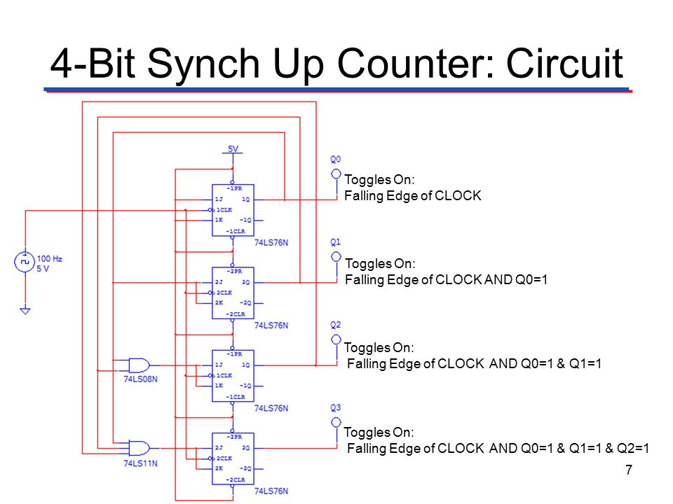 4-Bit Synch Up Counter: Circuit 7 Toggles On: Falling Edge of CLOCK AND Q0=1 Toggles On: Falling Edge of CLOCK AND Q0=1 & Q1=1 Toggles On: Falling Edg