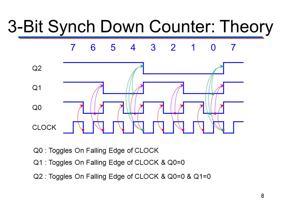 3-Bit Synch Down Counter: Theory 8 Q0 : Toggles On Falling Edge of CLOCK Q1 : Toggles On Falling Edge of CLOCK & Q0=0 Q2 : Toggles On Falling Edge of