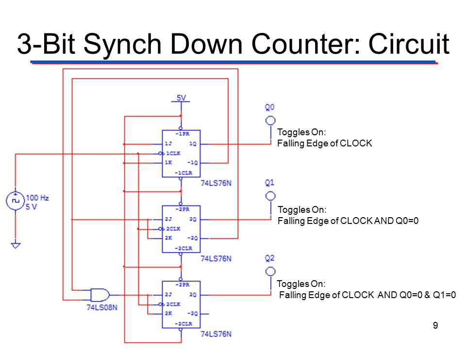3-Bit Synch Down Counter: Circuit 9 Toggles On: Falling Edge of CLOCK AND Q0=0 Toggles On: Falling Edge of CLOCK AND Q0=0 & Q1=0 Toggles On: Falling E