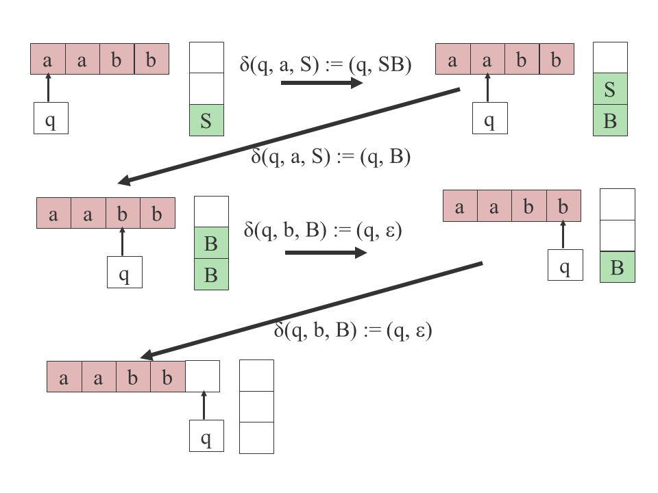 aabb q S δ(q, a, S) := (q, SB) aabb q B S δ(q, b, B) := (q,  ) aabb q B aabb q B B δ(q, a, S) := (q, B) δ(q, b, B) := (q,  ) aabb q