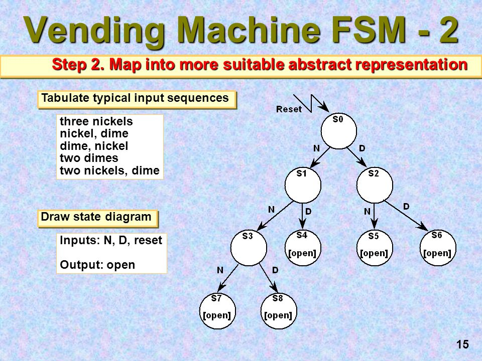 16 Vending Machine FSM - 3 Step 3: State Minimization reuse states whenever possible reuse states whenever possible Symbolic State Table