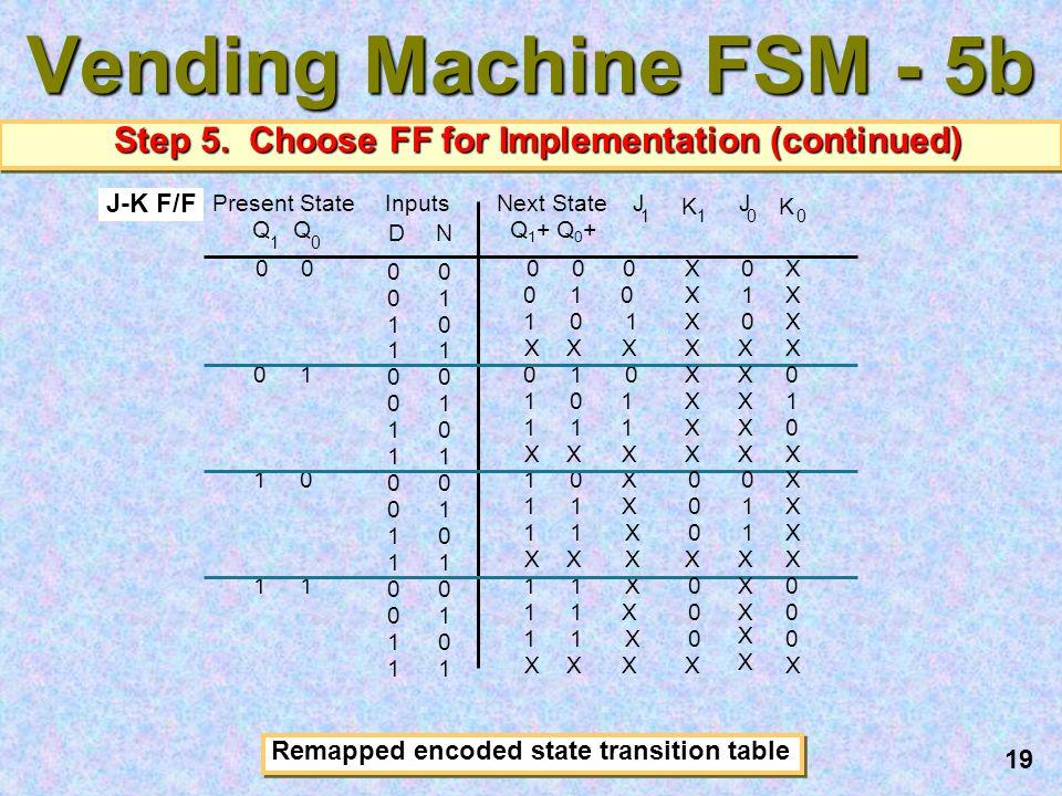 19 Vending Machine FSM - 5b Step 5. Choose FF for Implementation (continued) J 1 0 0 1 X 0 1 1 X X X X X X X X X J-K F/F Remapped encoded state transi
