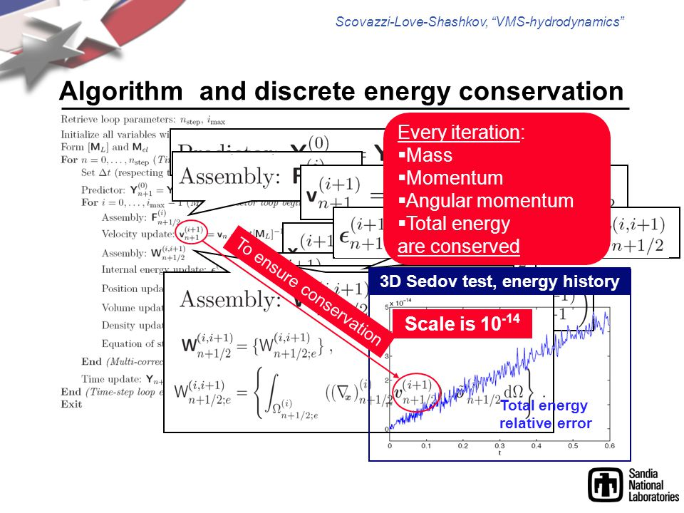 Scovazzi-Love-Shashkov, VMS-hydrodynamics Algorithm and discrete energy conservation Every iteration:  Mass  Momentum  Angular momentum  Total energy are conserved 3D Sedov test, energy history Scale is 10 -14 Total energy relative error To ensure conservation